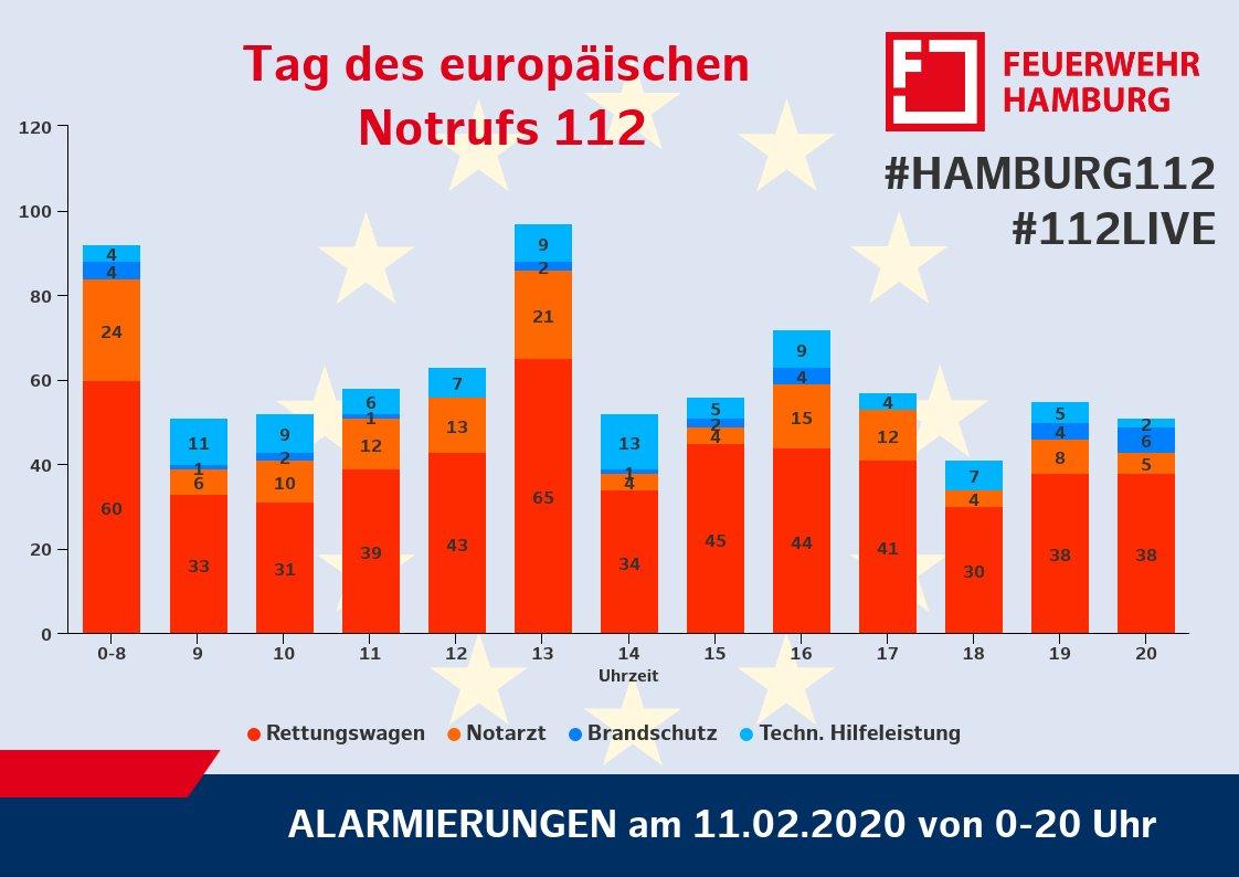 #Hamburg112