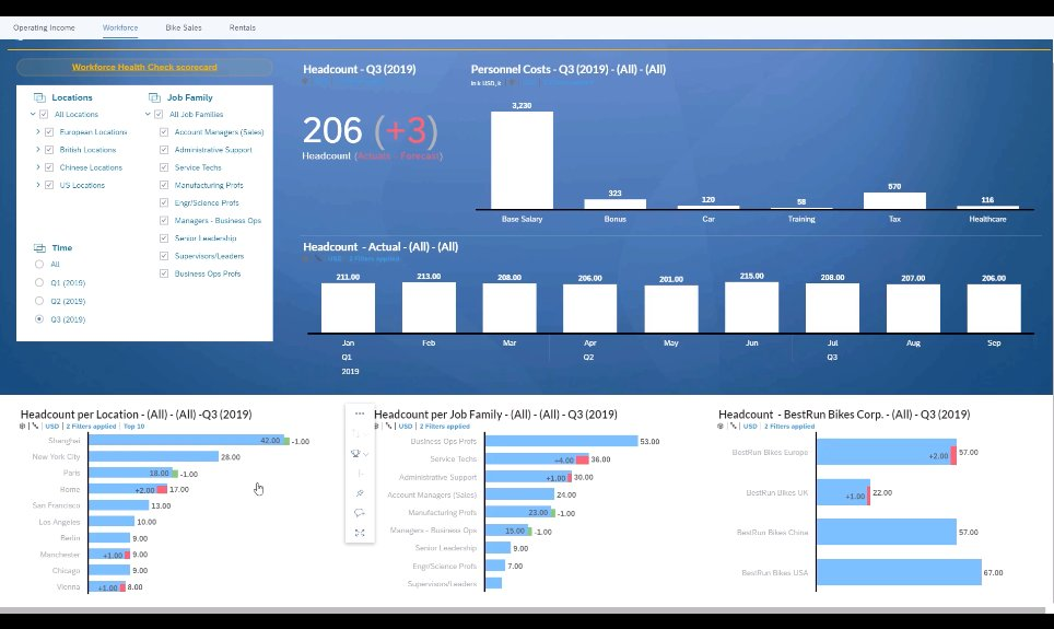 Did you know that SAP Analytics Cloud isn't just a BI platform but it supports planning as well?  >> https://buff.ly/2SfLgiW #planning #Analytics #predictiveintelligence #smartfeatures pic.twitter.com/ZQ7BqhrKOI
