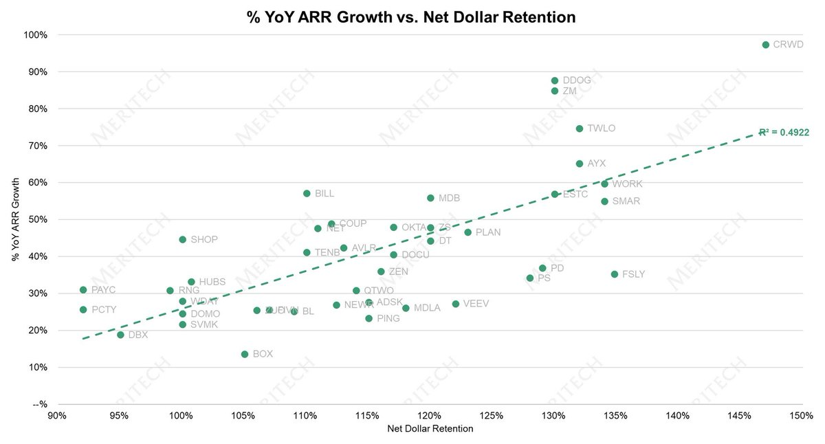 @bgurley It's correlated to growth but not to multiple. https://t.co/wyCErPrlJ8