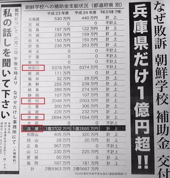 .備蓄120万枚のうち100万枚を中国に送ったことで話題の兵庫県朝鮮学校へ地方から補助金3千5百万円減 いまだ2.6億円支援日本人より中韓が大事な兵庫県朝鮮学校への補助金支給もダントツだった。