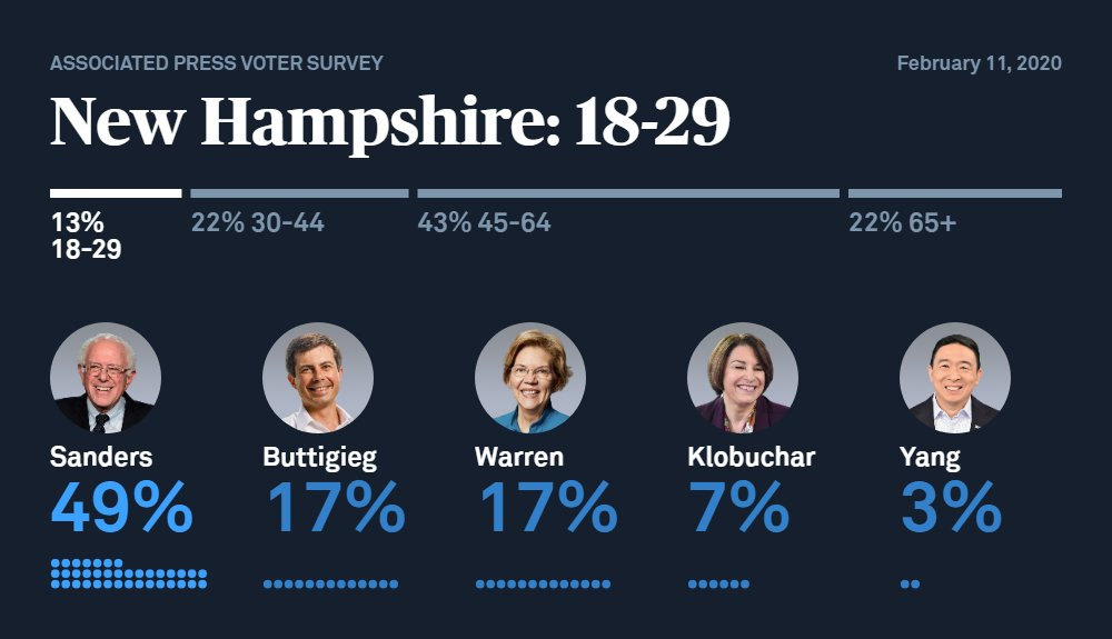 Nearly half of New Hampshire voters ages 18-29 voted for Sen. Bernie Sanders, based on results from an AP VoteCast survey of New Hampshire voters.  Follow live results from #NHprimary2020 all night here: https://t.co/dd37wjtwya https://t.co/2vj66ag0MI