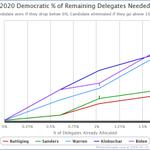 Image for the Tweet beginning: New Hampshire Tie Leaves Buttigieg