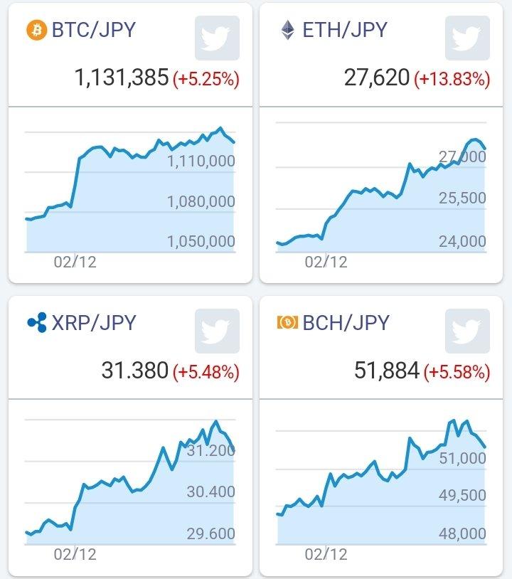 今回の仮想通貨ブームは、ビットコイン以外のアルトコインが先でしたね。下げすぎてましたからね。Twitterを覚えた夏の終わりから、秋はビットコインの所持が、69%でしたが、今日はついに、62%です。アルトコインブームの前兆の可能性もありますね。