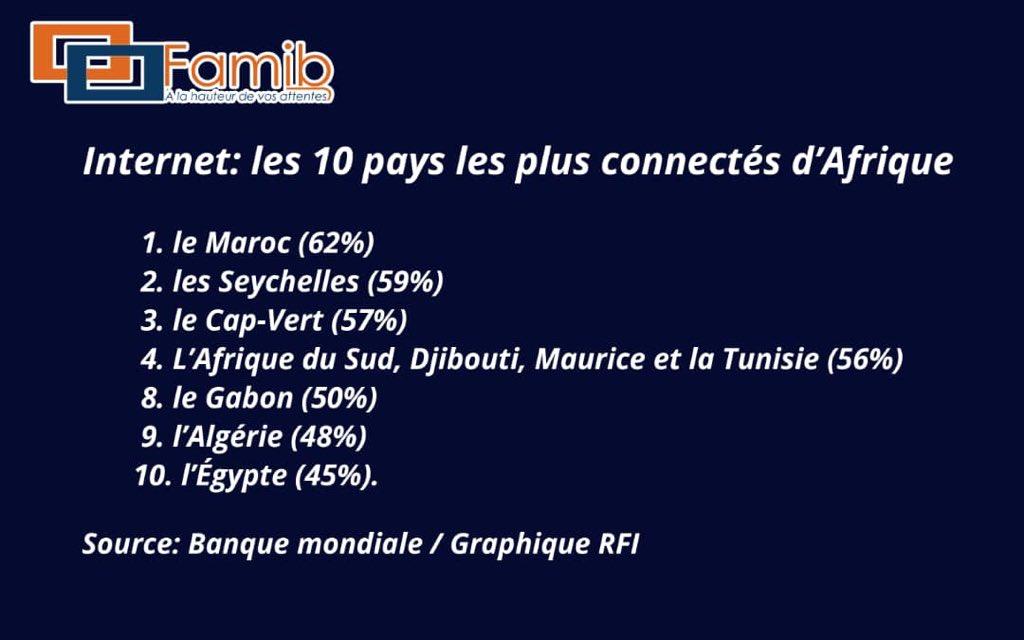 #Top10 Retrouvez le classement des 10 pays les plus connectés selon #RFI.For more 👇🏿http://www.rfi.fr/fr/afrique/20190823-internet-10-pays-plus-connectes-afrique…