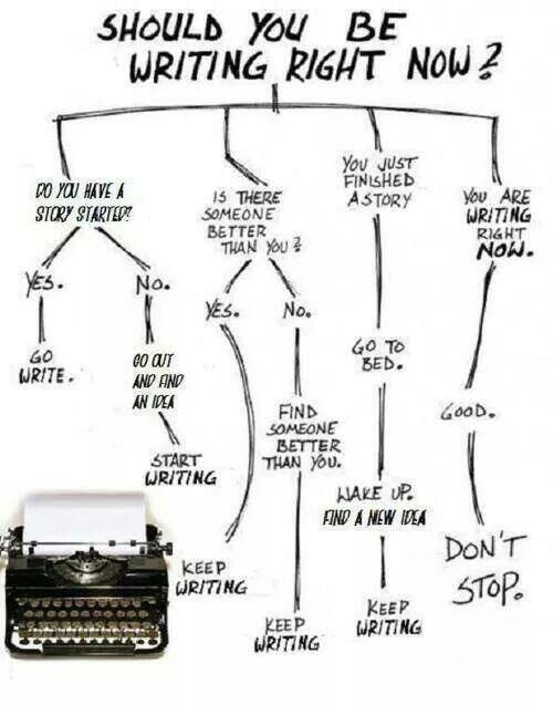 Replying to @TeachWriteEDU: Should you be writing right now? This will help you decide.  #TeachWrite