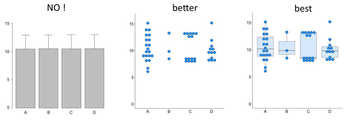 Enjoy sharing my forthright views on data visualization with my students.  Especially the perils of means and standard deviations.   Free the data points. https://t.co/9ubJ5tkFkG