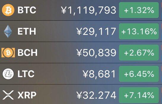 12日のNY市場は今のところ3指数揃って堅調。ドル円も110円突破。新型肺炎への不安もだいぶ和らいできた模様です。FRB議長も新型肺炎の影響を注視する一方で米国経済の先行き見通しについては強気のコメントが見られます。最近は仮想通貨市場も盛り上がってきました。risk on再加速となるかなぁ😉
