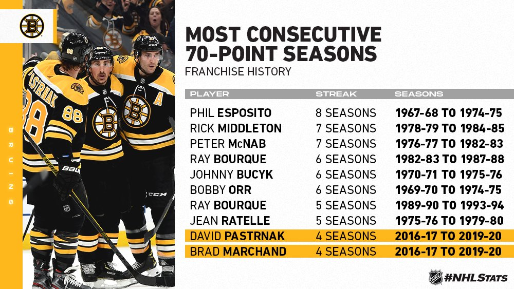 @PR_NHL's photo on Brad Marchand