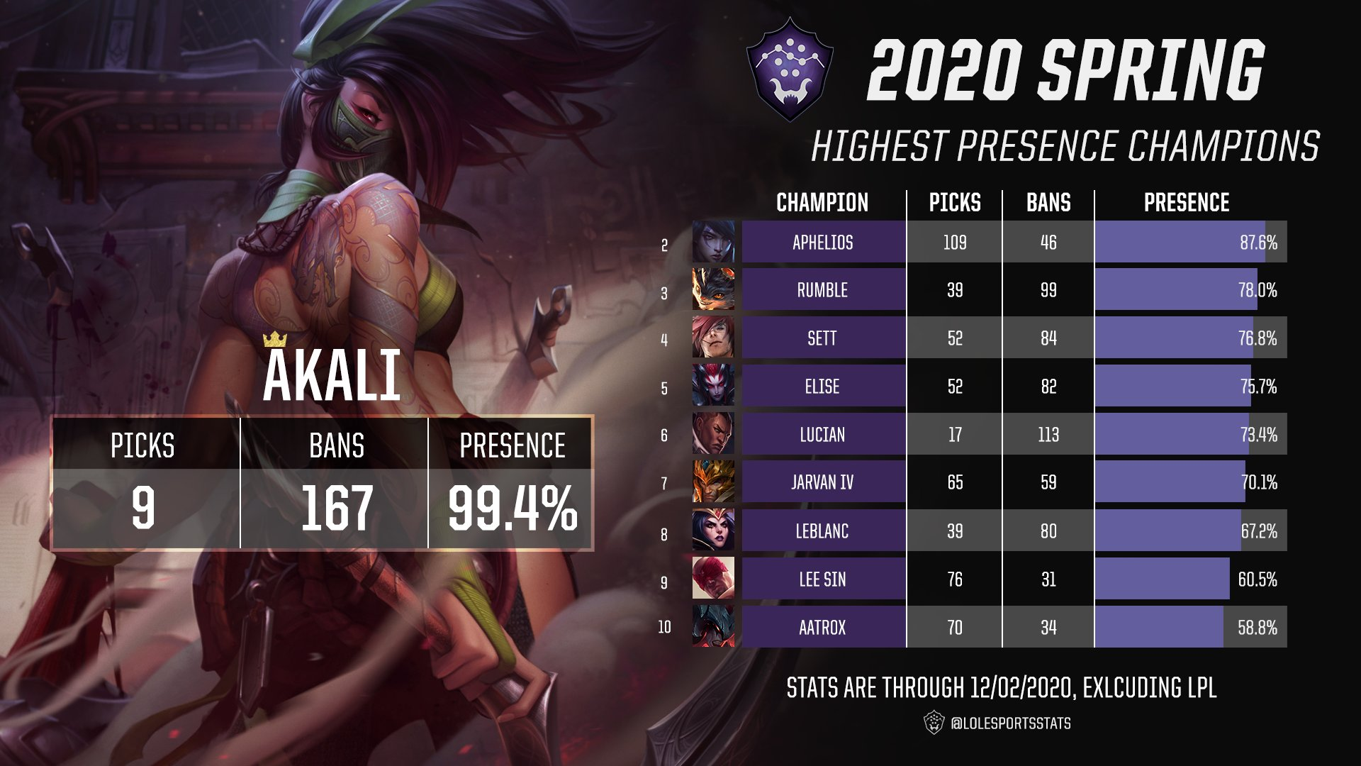 A breakdown of the top 10 champions picked and banned in international leagues. Akali's splash art takes up most of the graphic, as she has the highest presence with 9 Picks and 167 Bans. Stats read:Akali: 99.4% Aphelios: 87.6% Rumble: 78.0% Sett: 76.8% Elise: 75.7% Lucian: 73.4% Jarvan IV: 70.1% LeBlanc: 67.2% Lee Sin: 60.5% Aatrox: 58.8%