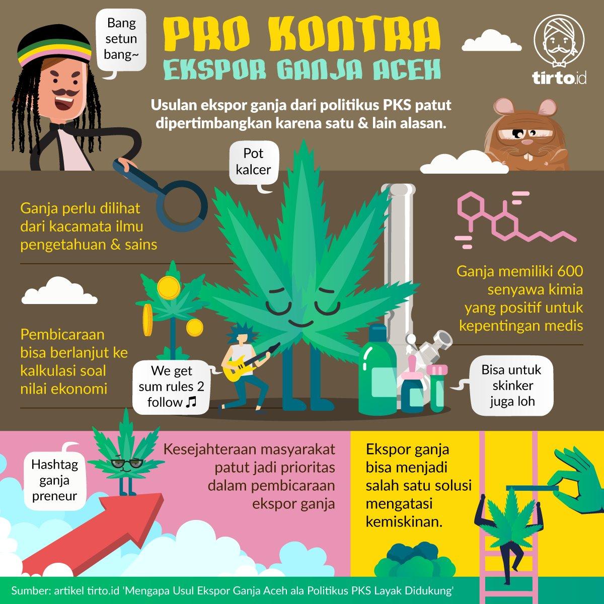 Usulan politikus PKS soal legalisasi ganja untuk kepentingan ekspor memunculkan perdebatan klasik ihwal pro dan kontra ganja. Bagaimana menurutmu? https://tirto.id/ev5l