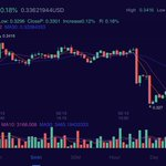 Image for the Tweet beginning: #BTX has increased 10.18% and