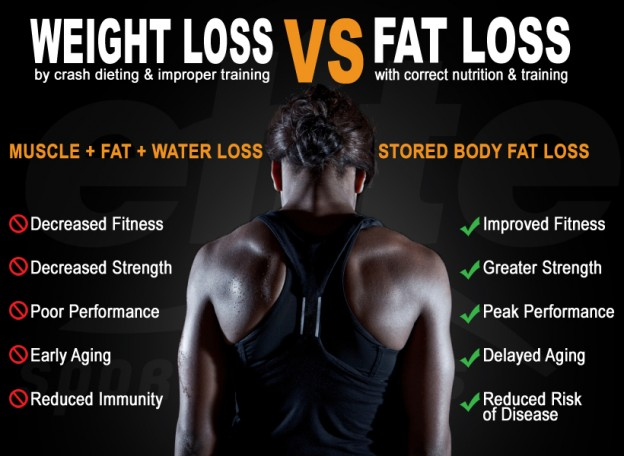 Weight loss vs Fat loss . . #ftvfit #franchise #franchiseopportunities #laugh #physique #train #trainhard #pushyourself #fit #fitness #fitlife #workout #workoutchallenge #trainstagram #strongissexy #gaintrain #fitnessphysique #fitbody #workout#workoutlife #hardworkpaysoffspic.twitter.com/D7Y2F2BfEt