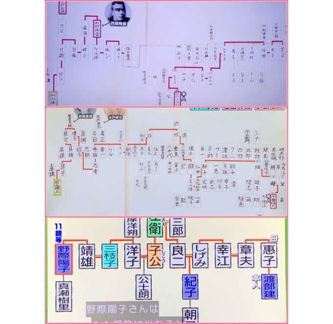 系図 daigo 家