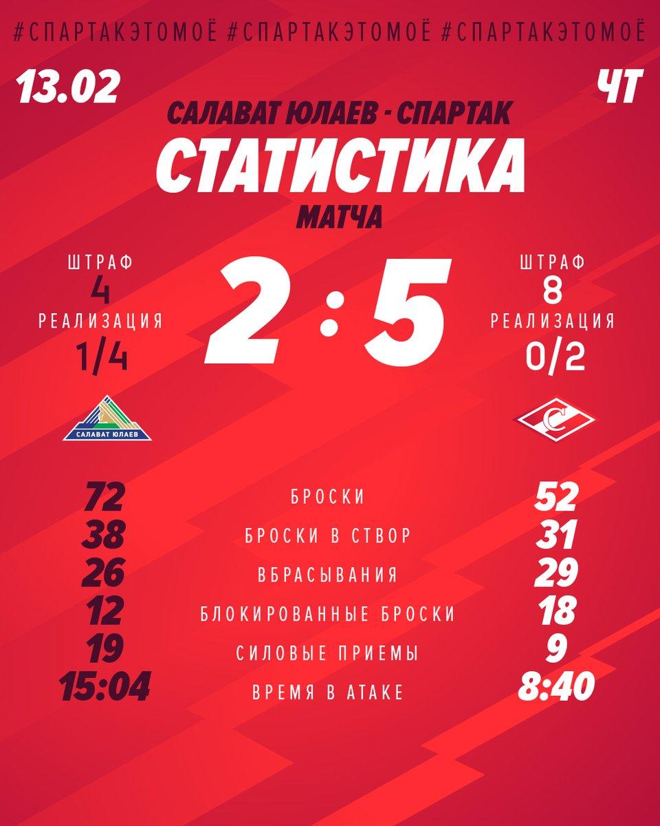 Статистика матча «Салават Юлаев» - «Спартак» 2:5