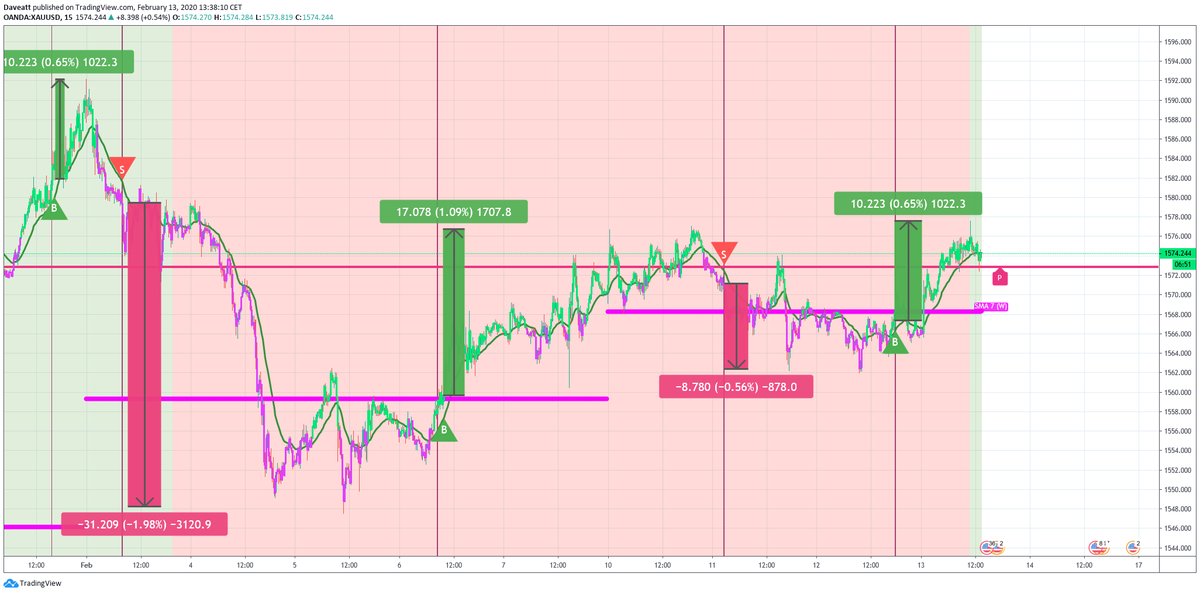 The main movements and signals given by our indicator on