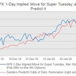 Image for the Tweet beginning: The Super Tuesday implied move