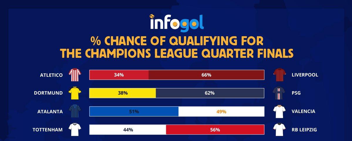 шампионска лига шансове за класиране