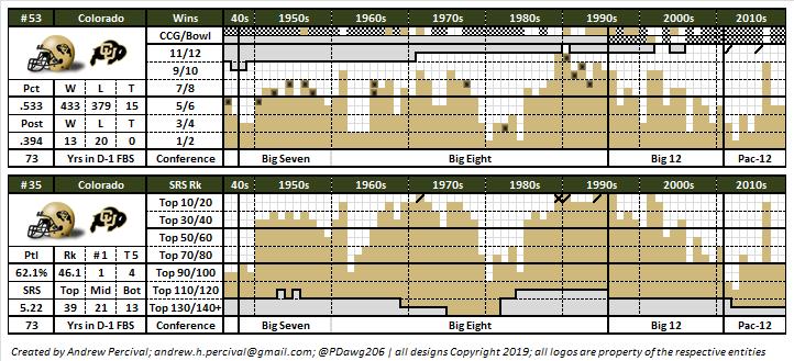 1/6 | Colorado Coaching Candidates by #CoachEvaluation score *  * Sitting *  Napier : 49.9%, Louisiana (2) Fritz : 41.7%, Tulane (4) Leipold : 25.4%, Buffalo (5) Creighton : 20.5%, Eastern Mich (6) Bohl : 20.2%, Wyoming (6) Holliday : 18.8%, Marshall (10)  #GoBuffs @RickGeorgeCUpic.twitter.com/hwd9jBT5P1