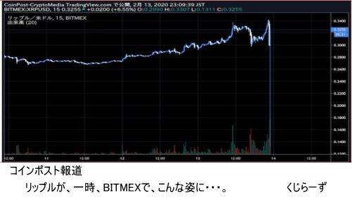 リップル仮想通貨が、BITMEX取引所で、0.33USDから0.1311USDまで急落したようです。全体のチャートには影響なかった感じでした。ただ、知り合いの仲間は、殆どBITMEX使っているので、心配です。報道XRPのフラッシュクラッシュ発生資金流入出にも注視したい。