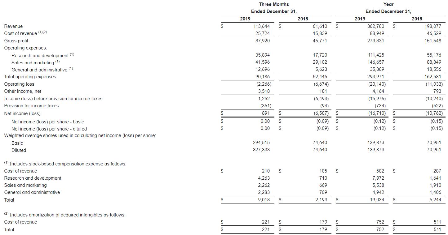 ドッグ 株価 データ