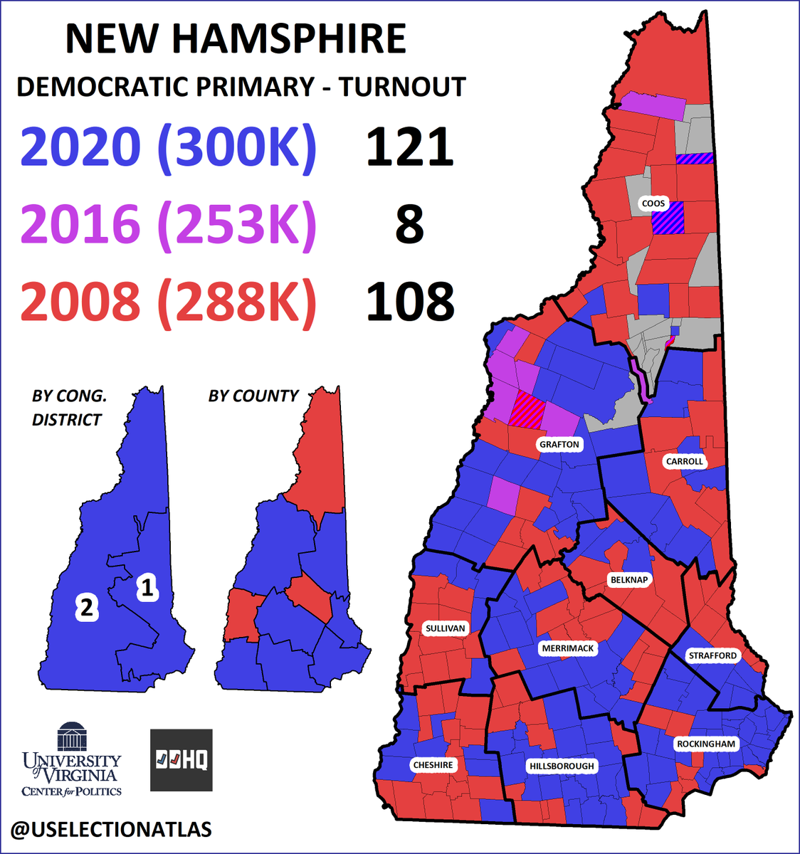 Unofficial turnout for the New Hampshire Democratic primary is settling at about 300K votes cast. This surpasses 2008's 288K and 2016's 253K. 121 towns (blue) cast the most votes this week, 108 (red) had the most in 2008, and 8 had the most in 2016 (purple). #fitn #NHprimary2020