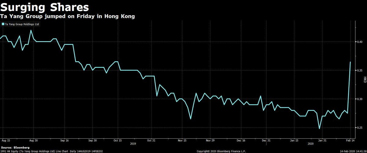 A Hong Kong penny stock is up 129% because it said it would make masks.  https://t.co/Imdo2Ley7t by @JeannyYu https://t.co/ckz8tRRzVU