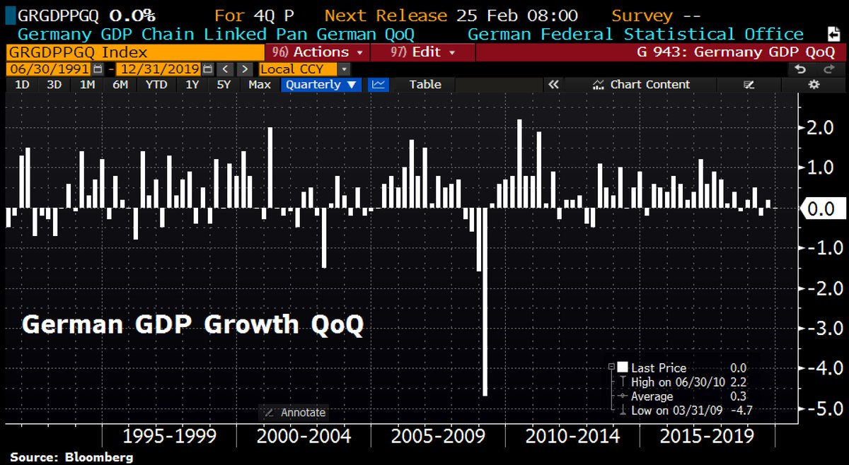 German economy records zero growth in fourth quarter