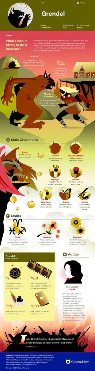 Infographic for Grendel    #englishlit #elachat #2ndaryela
