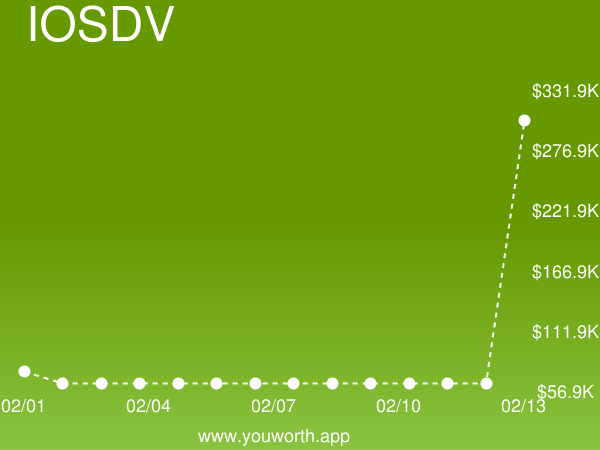 iOS Developer (IOSDV) current job market value is up 379% to $302,850.63  https:// buff.ly/2UAh8BB     #iosdeveloper #salary<br>http://pic.twitter.com/ySwFGntc9z