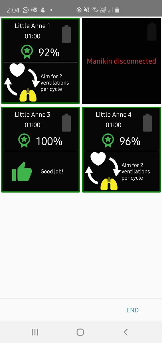 Super impressed today with our students using our Little Anne manikins. The CQPR app connects with the manikins for our tutors to assess how the student is performing. One student achieved 100%!   #littleanne #CPR #firstaid #firstaidtrainer pic.twitter.com/UIV6sXY2jX