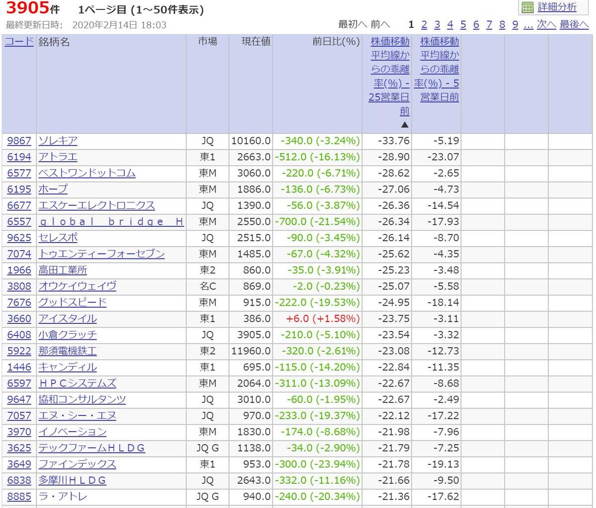 株価 hpc システムズ
