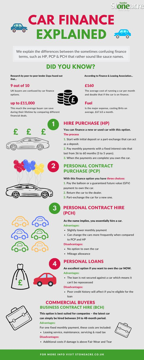 Puzzled by #Car #Finance?  Take a look at our handy infographic... #CarFinance Explained https://stoneac.re/tJYbZrKpic.twitter.com/hFWhgmDQwS