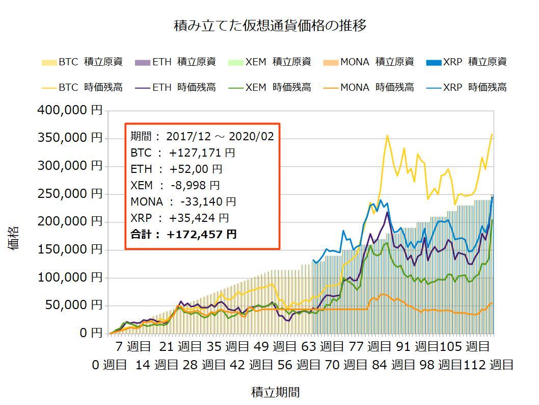 仮想通貨が大幅上昇でエグイですね(^^ゞバブル全盛の2017年12月から毎月1万円ずつ積立ているだけで普通にプラスとは……しかも今回、BTCだけでなくETHやXEMも上昇中で期待が高まりますブログのカテゴリーから114週間分の記事が全て見られるので、参考に( ^^) _旦~~