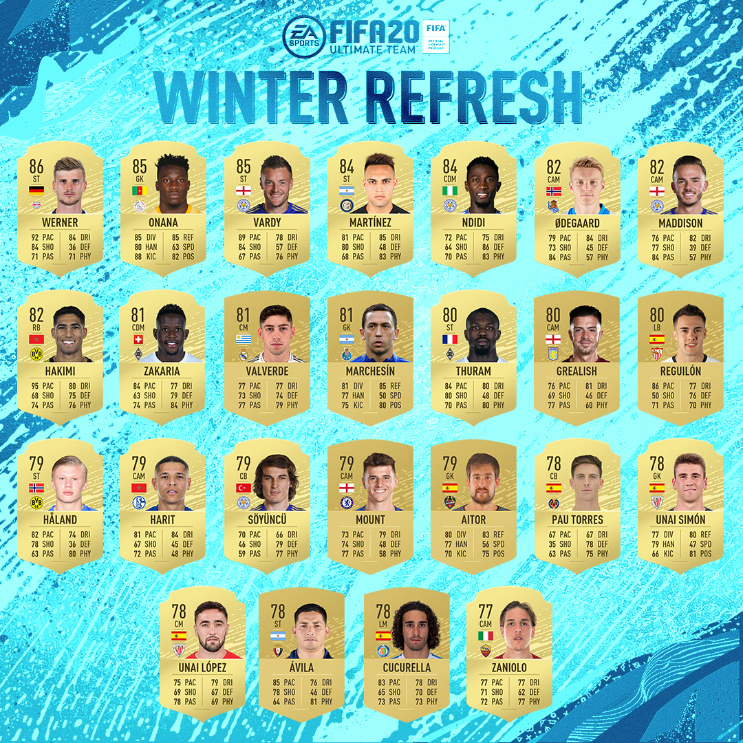 The top 50 players from around the 🌏 who have made the biggest improvement (+3 OVR or higher) have been upgraded.  #WinterRefresh | #FUT20