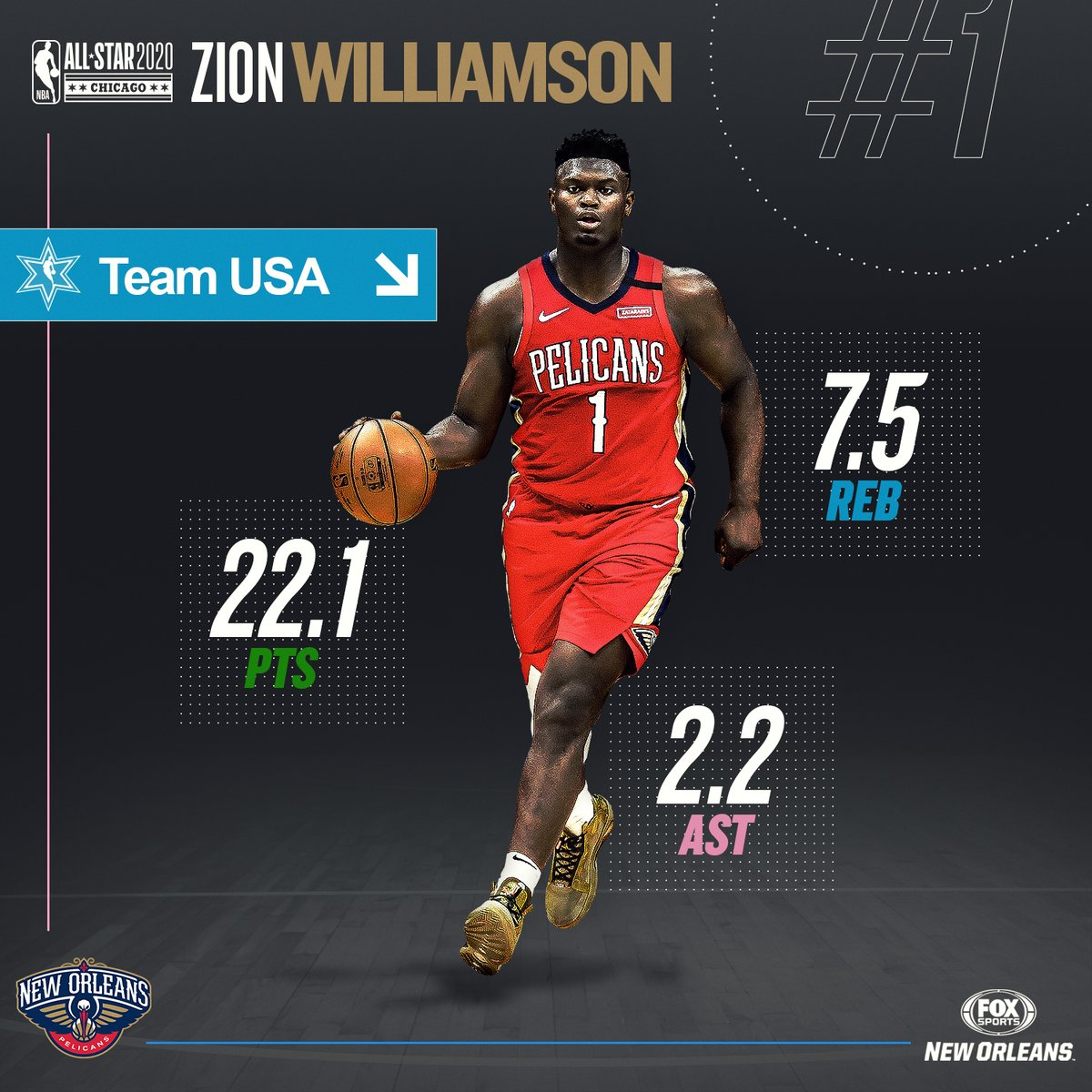 Will @ZionWilliamson and Team USA win bragging rights in tonight's #NBARisingStars Challenge? We'll find out soon enough. #NBAAllStar #WontBowDown @PelicansNBA