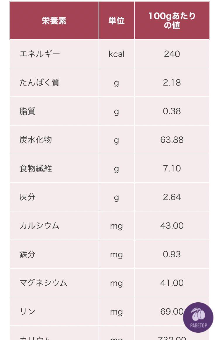 栄養 オートミール