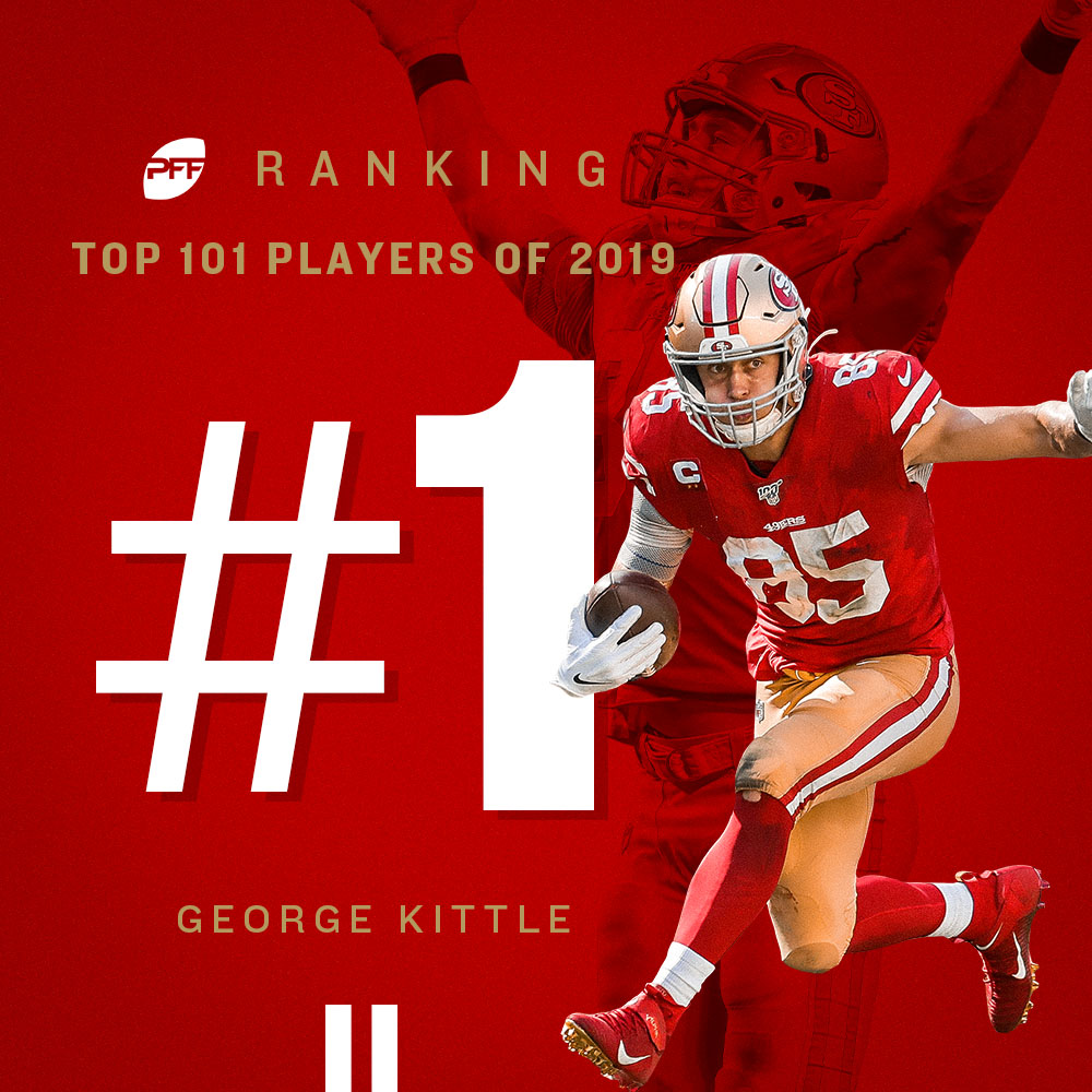 At the top it isn't lonely. @gkittle46 headlines @PFF's Top 101 Players of 2019 alongside five other #49ers named to the list 👏https://49rs.co/38wFEGS