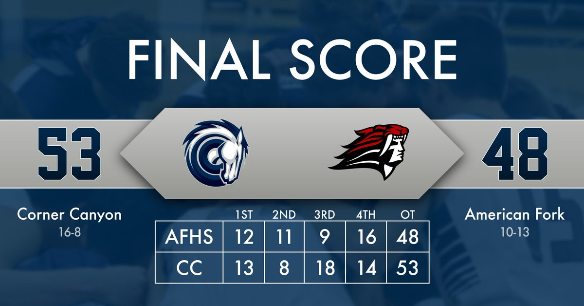 Final Score: Corner Canyon 53, American Fork 48. Chargers finish the season 16-8, 6-4 in Region 4. Trace Ross scored 24, and Carter Welling 21 to lead the Chargers. @DNewsRewind @tribpreps @DNewsPreps @kslsports @utahpreprag @PrepHoopsUT @preprally @afhsevents @desnewssportspic.twitter.com/JgzmxFHvvZ