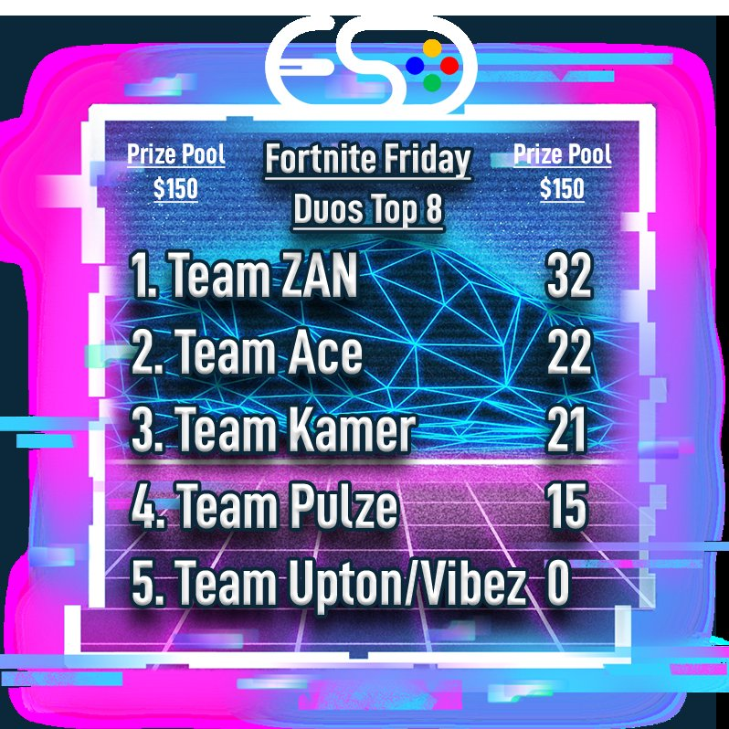 Fortnite Friday's Top 8 Teams for February Duos! The Top 8 will be invited to a kill race head-to-head on the 28th! Come by next Friday with your duo for your last chance to get on the list! #studiocity #fortnitetournament pic.twitter.com/2RTPQAnSPW