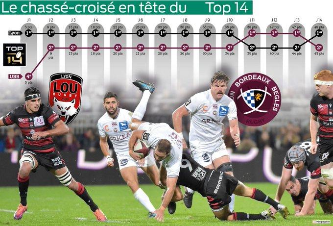 Top14 - 15ème journée : UBB / Lyon - Page 7 EQzNjH6W4AAtDZu?format=jpg&name=small
