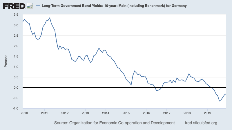 And here's the nominal rate on German 10-years; real rate even lower 3/