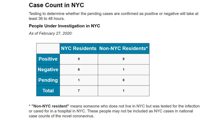 Case Count in NYC Testing to determine whether the pending cases are confirmed as positive or negative will take at least 36 to 48 hours.  People Under Investigation in NYC As of February 27, 2020:  NYC Residents	 Positive:0	 Negative 6	 Pending	1	 Total 7  Non-NYC Residents* Positive	0 Negative	1 Pending	0 Total	1