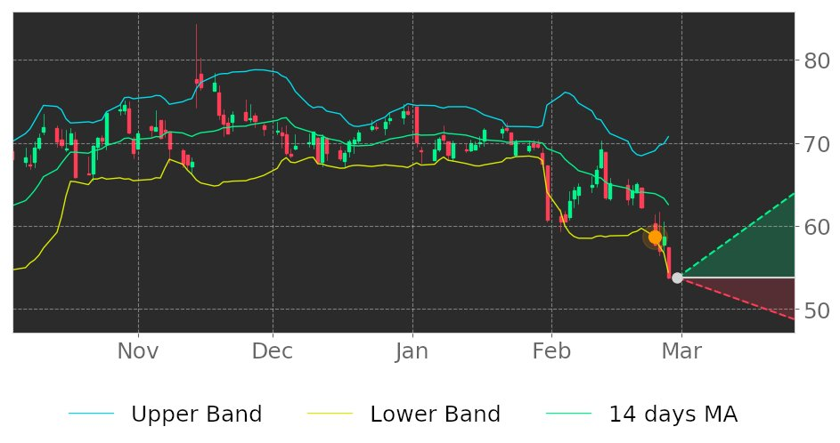 $DDS in Uptrend: price may ascend as a result of having broken its lower Bollinger Band on February 24, 2020. View odds for this and other indicators:  #stockmarket #stock #technicalanalysis #money #trading #investing #daytrading #news #today