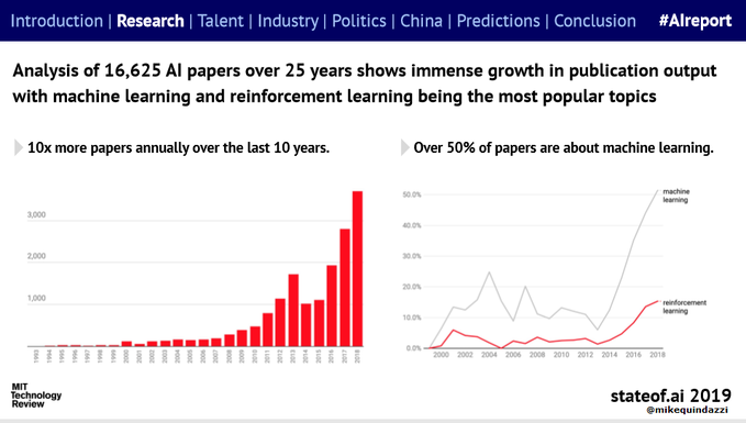 RT @MikeQuindazzi copy @Antgrasso @Fisher85m  #AI papers increase 10x over the last 10 years, driven by #MachineLearning >>> @MIT via @MikeQuindazzi >>> #Startups #VentureCapital #CloudComputing #IoT #defstar5 #AI #FinTech #DataScience #Autonomo ..pic.twitter.com/g5SoxySEYV