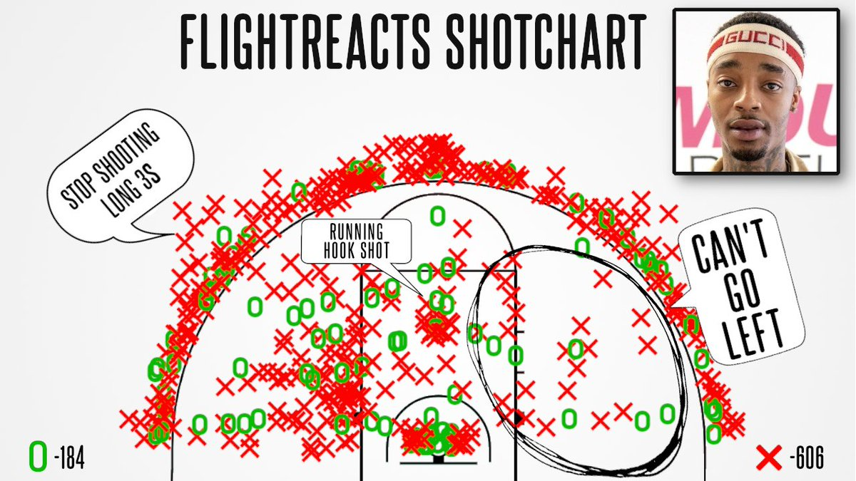 Here is FlightReacts' Shotchart... yes I literally charted ever shot Flight has attempted https://t.co/uD7JZs4nx3