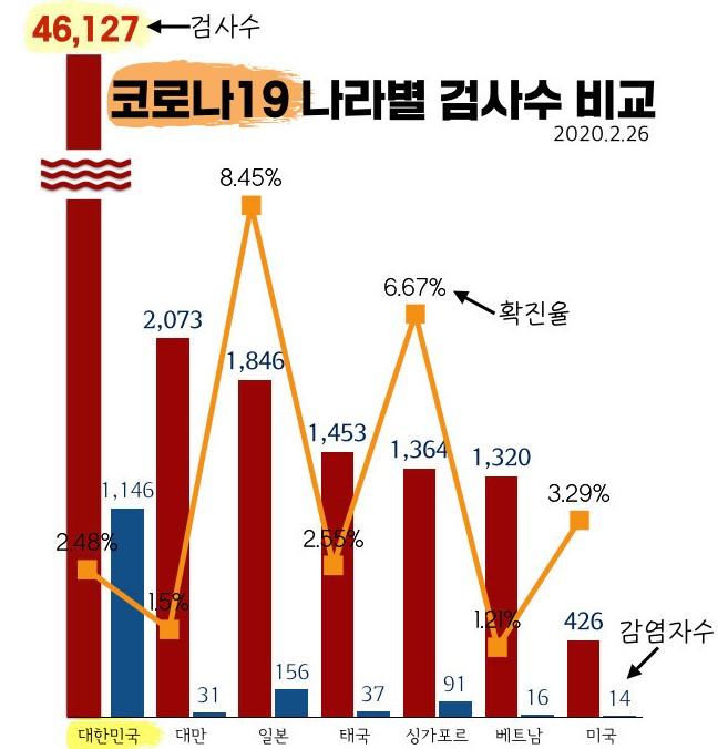 #COVID19 เกาหลี  ถ้าให้พูดใหม่  ที่เกาหลีไม่ใช่ผู้ป่วยเพิ่มขึ้นอย่างรวดเร็ว  แต่เป็นการค้นหาผู้ป่วยได้อย่างรวดเร็วต่างหาก   แท่งสีแดง แท่งแรกคือที่เกาหลีเอาคนไปตรวจหาเชื้อ(68,918คน ยอดปัจจุบัน) ซึ่งเยอะมากเมื่อเทียบกับประเทศอื่น ก็เลยเจอผู้ป่วยได้อย่างรวดเร็ว https://t.co/GhACd8u4W8