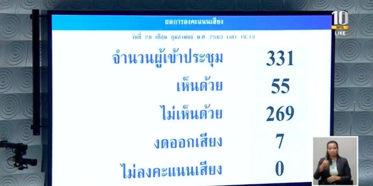 ผลการลงมติในญัตติไม่ไว้วางใจ ร.อ.ธรรมนัส พรหมเผ่า รัฐมนตรีช่วยว่าการกระทรวงเกษตรและสหกรณ์  - จำนวนผู้เข้าประชุม 331 คน - ไม่ไว้วางใจ (เห็นด้วย) จำนวน 55 คน - ไว้วางใจ (ไม่เห็นด้วย) จำนวน 269 คน - งดออกเสียง 7 คน  #การอภิปรายไม่ไว้วางใจรัฐบาล #TheStandardCo