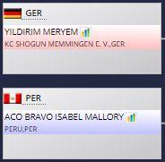 - Isabel Aco debutará en la ronda 1 del pool 3 de kumite +68 kg vs Meryem Yildirin .  - José Valdivia debutará en la ronda 1 del pool 3 de kumite -75 kg vs Maxime Relifox . pic.twitter.com/SM3xdKaWaU