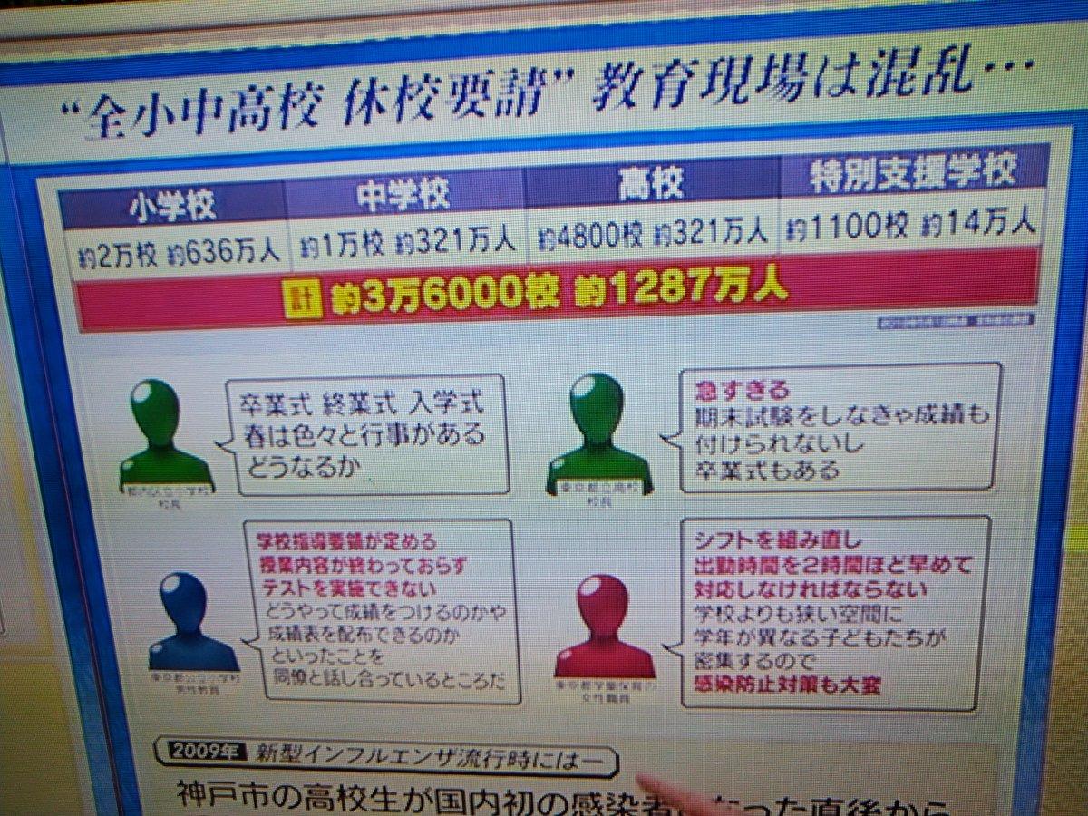 本題も大切だけど小中高「12学年」合わせても 1,287万人しかいないことに驚き。 日本ヤバい。 #コロナウィルス #ひるおび #人口 #社会保障 #年金