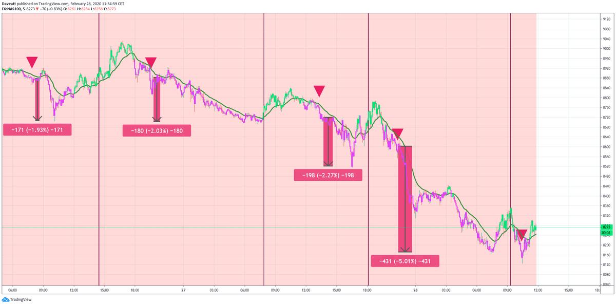 Latest short trades on NDX